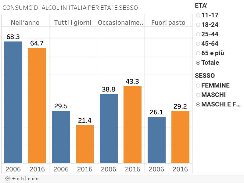 CONSUMO DI ALCOL IN ITALIA PER ETA' E SESSO