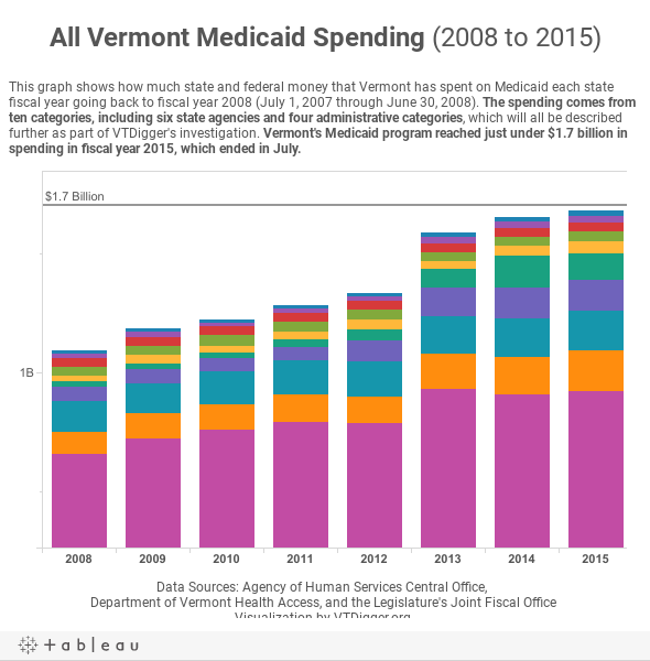 All Vermont Medicaid Spending (2008 to 2015)