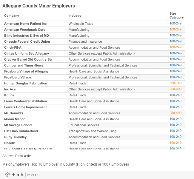 Allegany Major Employers