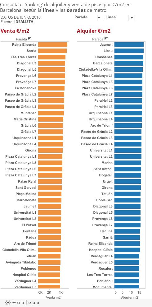 Mappa prezzi affitto e vendita appartamenti a barcellona for Barcellona affitto appartamenti economici