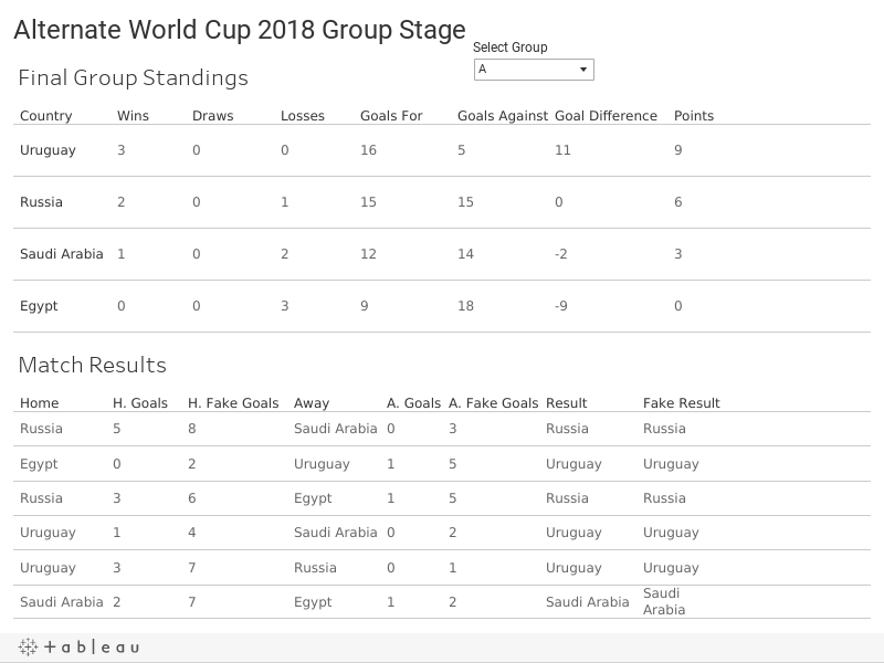 Alternate World Cup 2018 Group Stage