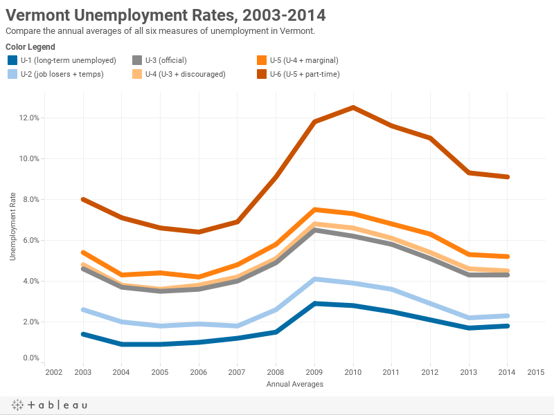 Vermont Unemployment Rates, 2003-2014Compare the annual averages of all six measures of unemployment in Vermont.