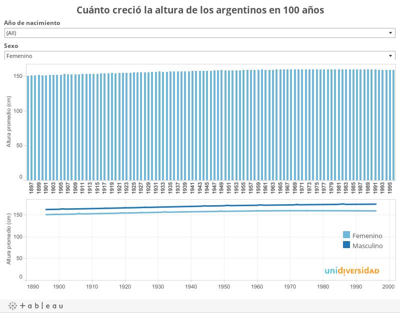 Cuánto creció la altura de los argentinos en un siglo