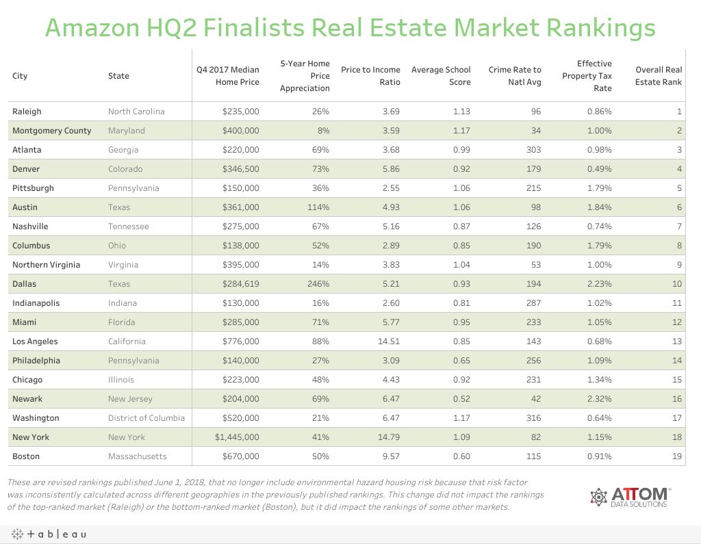 Amazon HQ2 Finalists Real Estate Market Rankings