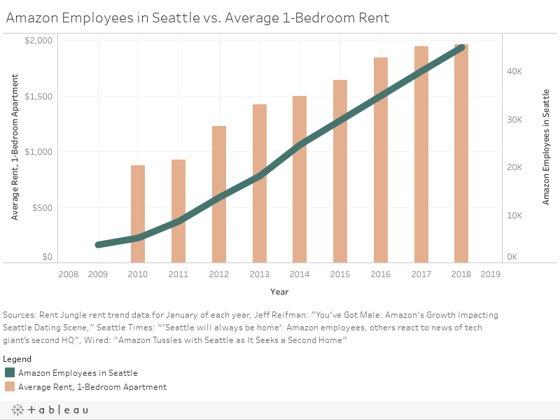 Amazon Employees in Seattle v. Average 1-Bedroom Rent