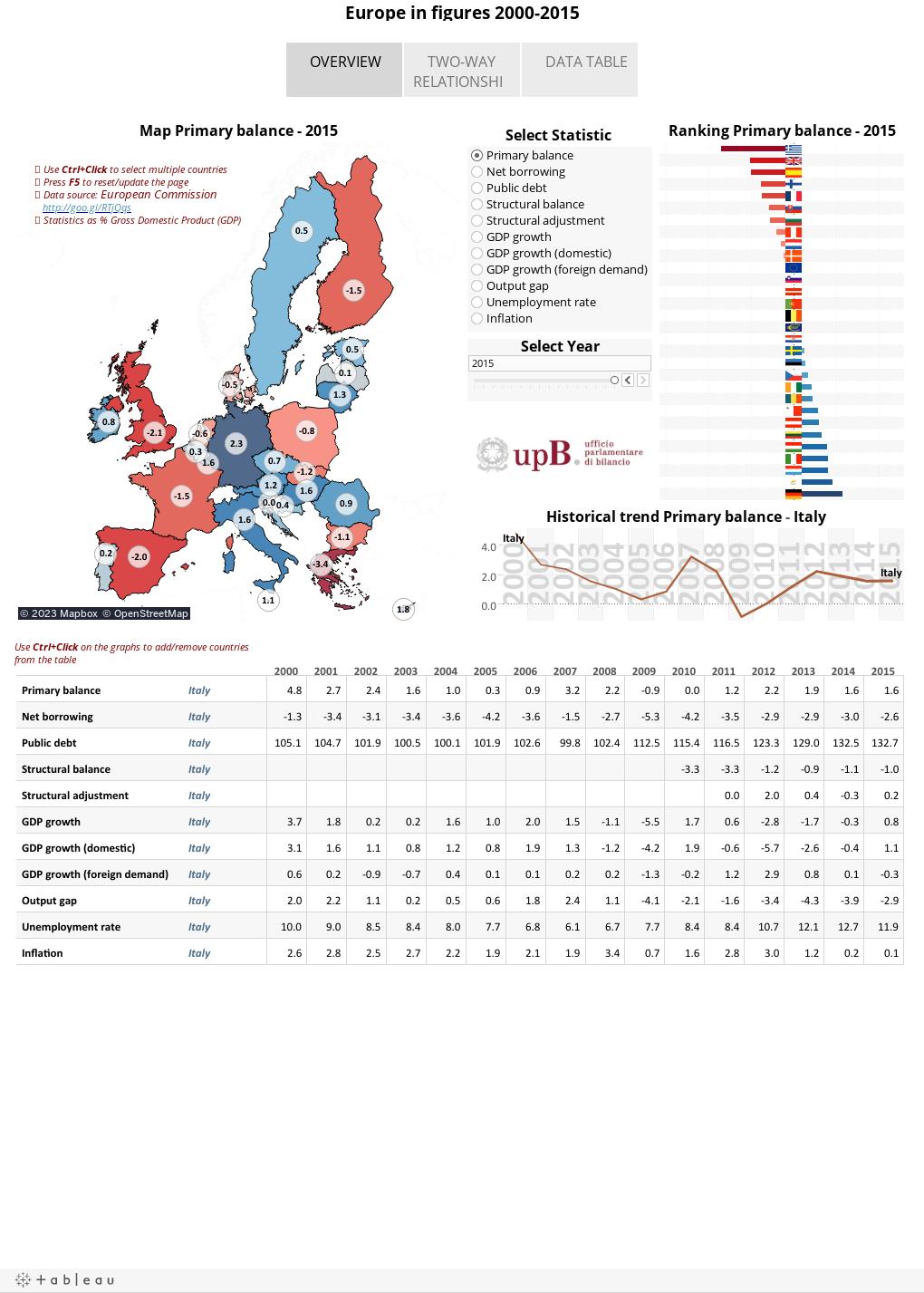 Europe in figures 2000-2015
