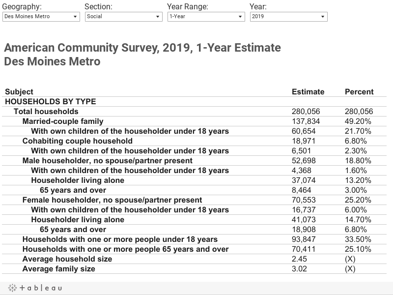 American Community Survey, 2016, 1-Year EstimateDes Moines Metro