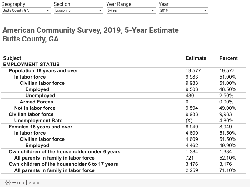 American Community Survey, 2015, 5-Year EstimateButts County, GA