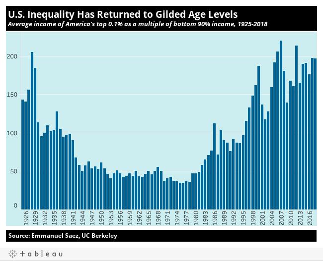 Income Inequality - Inequality.org