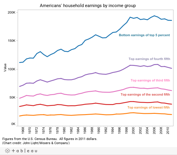 Income inequality - Dashboard