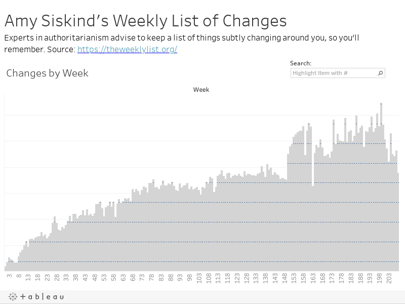 Amy Siskind's Weekly List of ChangesExperts in authoritarianism advise to keep a list of things subtly changing around you, so you'll remember. Source: https://medium.com/@Amy_Siskind