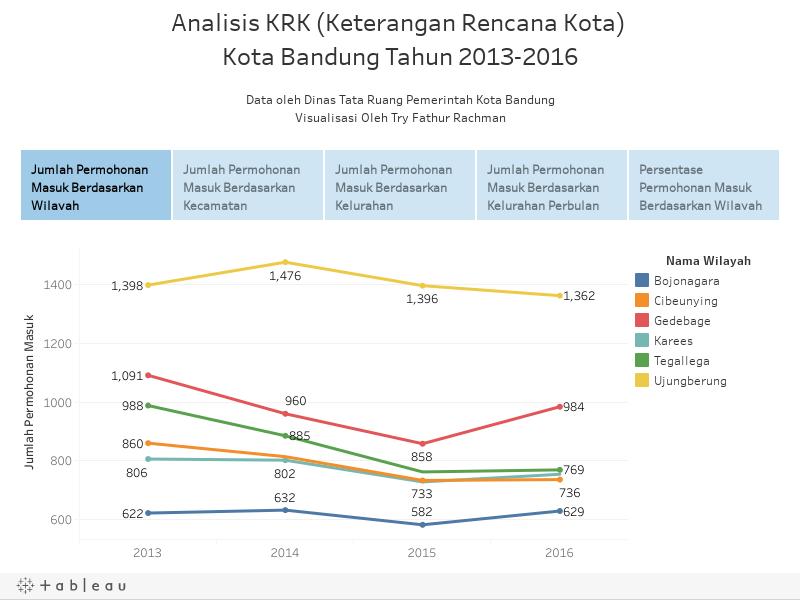 Analisis KRK (Keterangan Rencana Kota) Kota Bandung Tahun 2013-2016Data oleh Dinas Tata RuangVisualisasi Oleh Try Fathur Rachman