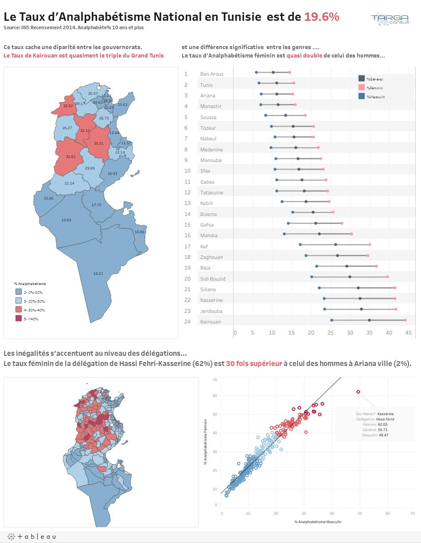 Analphabétisme en Tunisie