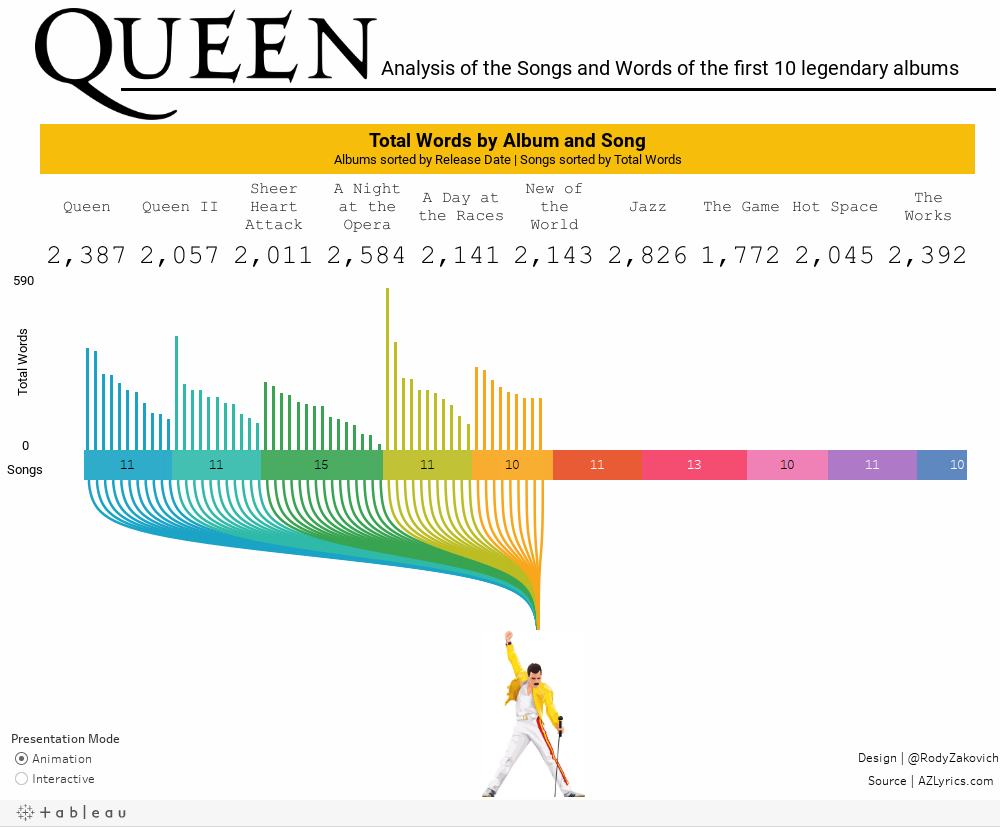 Analysis of Queen