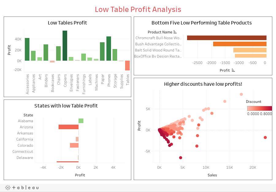 Low Table Profit Analysis