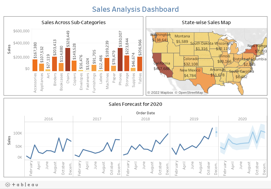 Sales Analysis Dashboard