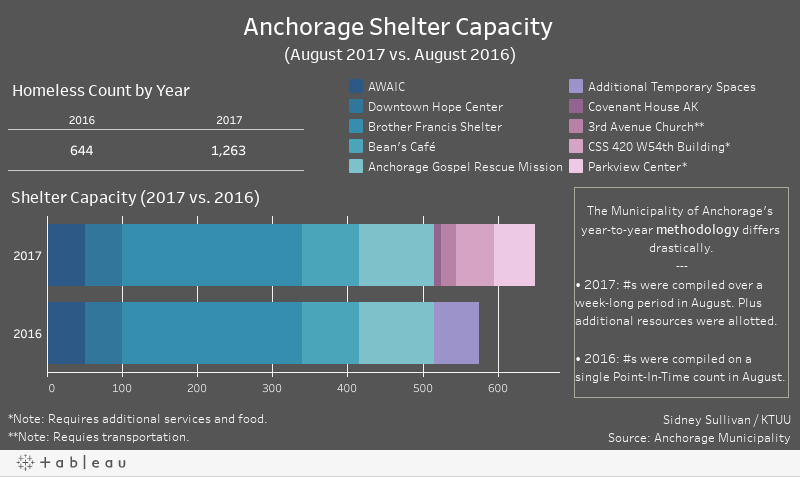 Anchorage Shelter Capacity (August 2017 vs. August 2016)