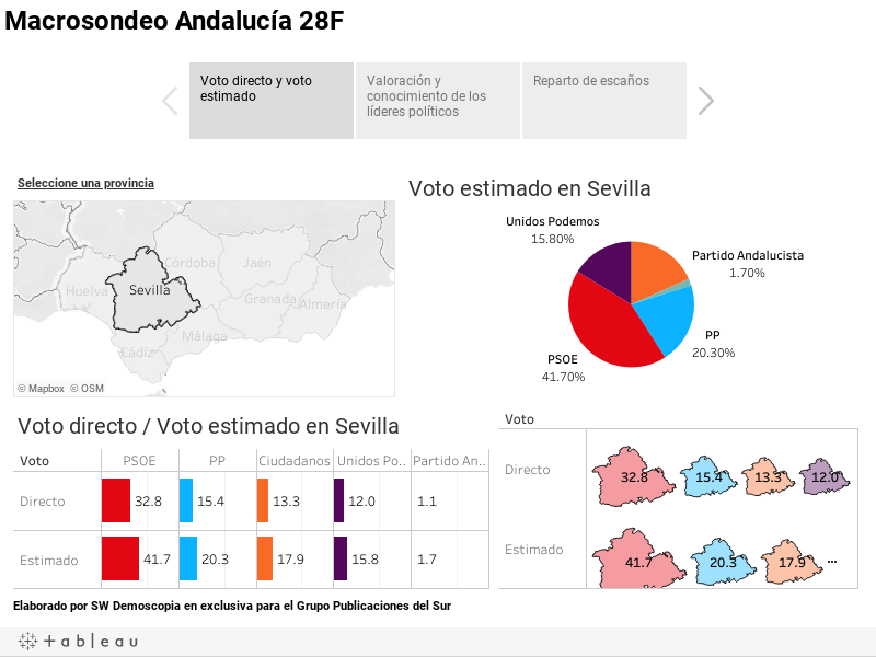 Macrosondeo Andalucía 28F