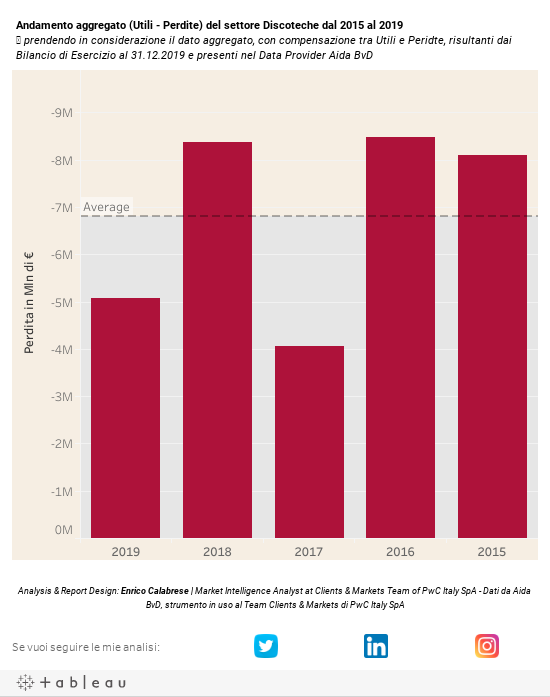 Utili e perdite aggregate settore Discoteche