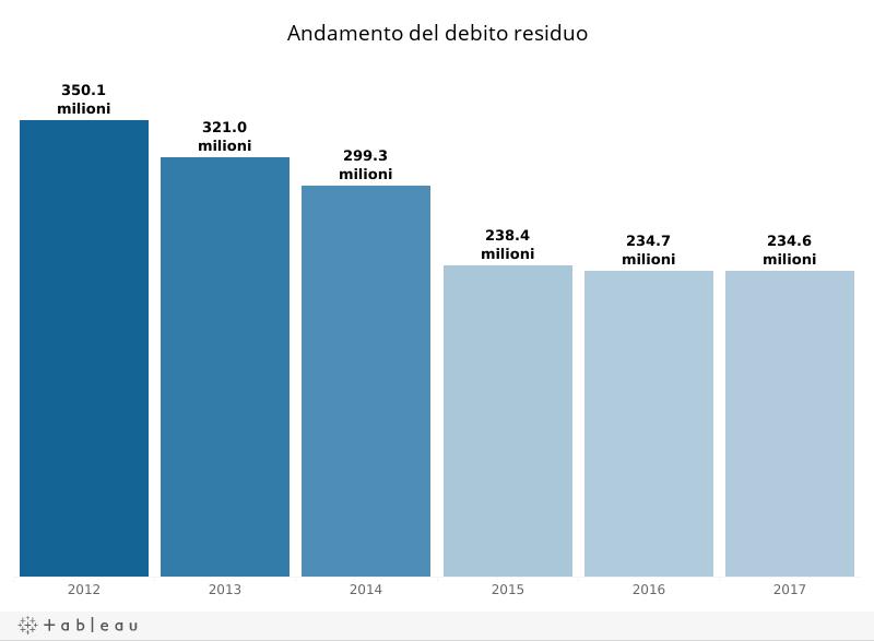 D_Debito residuo