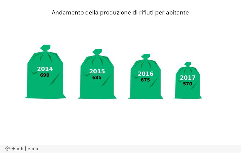 D_produzione rifiuti