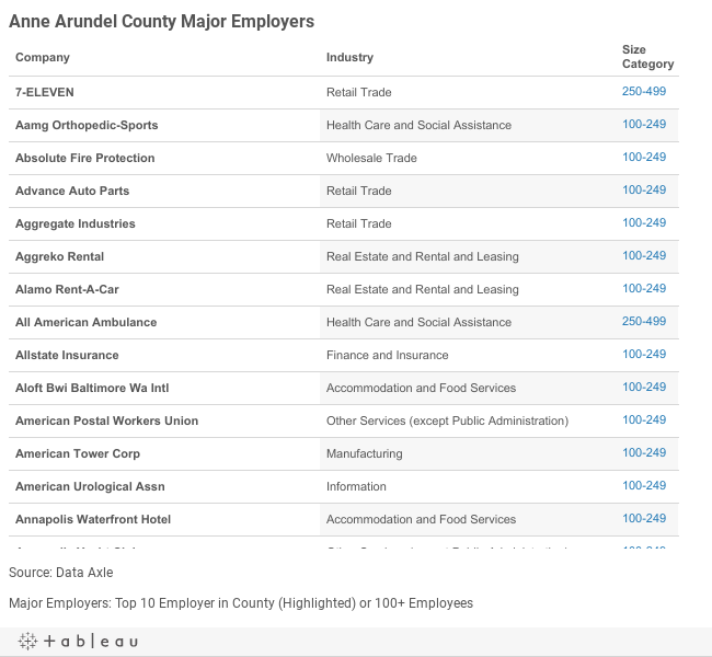 Anne Arundel Major Employers