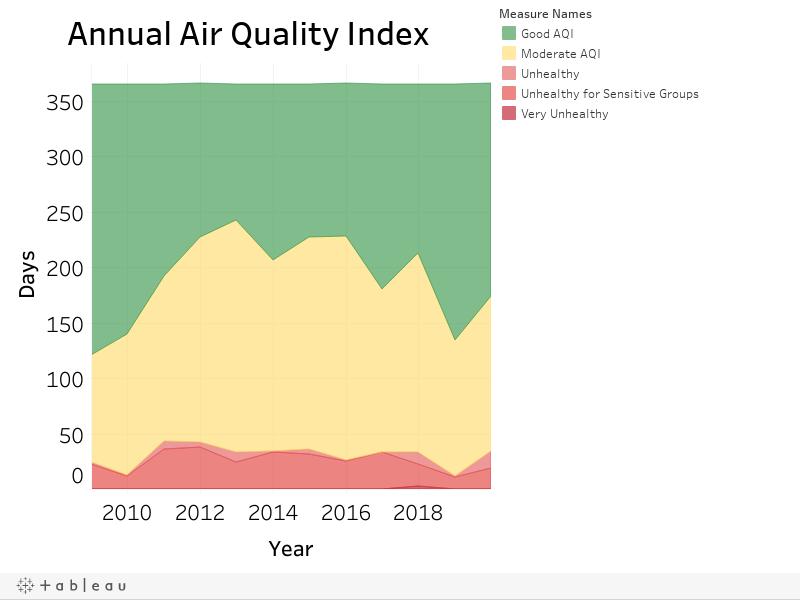 Annual Air Quality Index