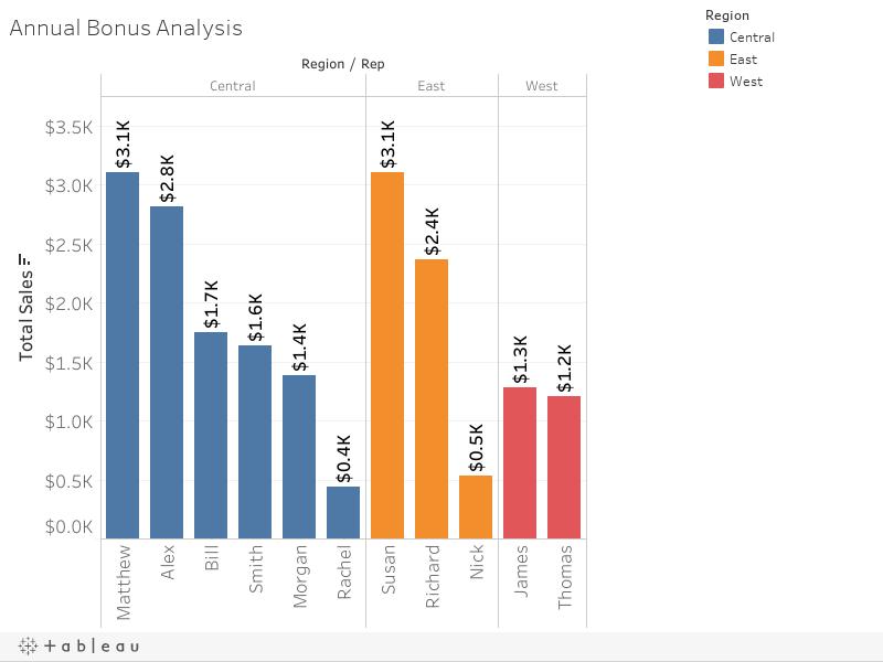 Annual Bonus Analysis