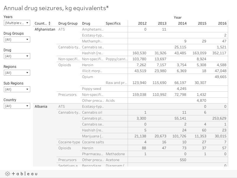 Annual drug seizures, kg equivalents*