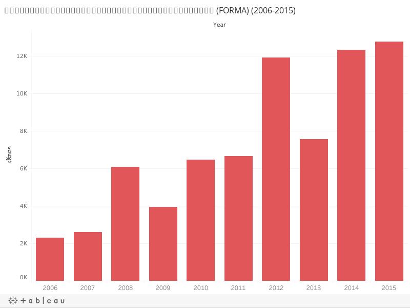 ການແຈ້ງເຕືອນການສູນເສຍພື້ນທີ່ປ່າໄມ້ປະຈຳປີ (FORMA) (2006-2015)