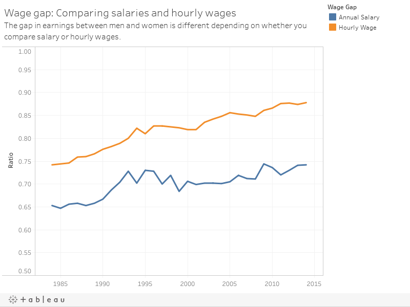 Wage gap: Comparing salaries and hourly wagesThe gap in earnings between men and women is different depending on whether you compare salary or hourly wages.