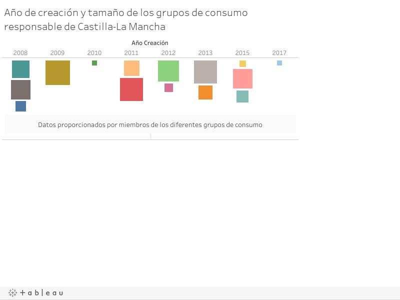 Año de creación y tamaño de los grupos de consumo responsable de Castilla-La Mancha