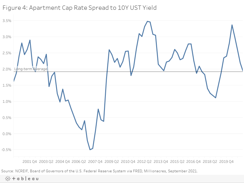 Figure 4: Apartment Cap Rate Spread to 10Y UST Yield