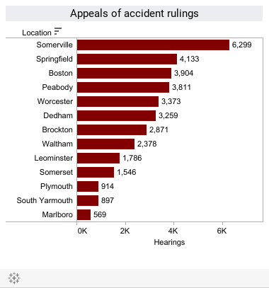 Appeals of Accident Rulings