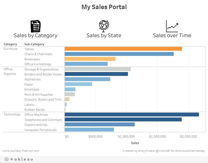 My Sales Portal