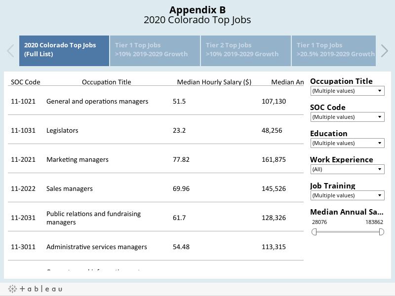 Appendix B2020 Colorado Top Jobs