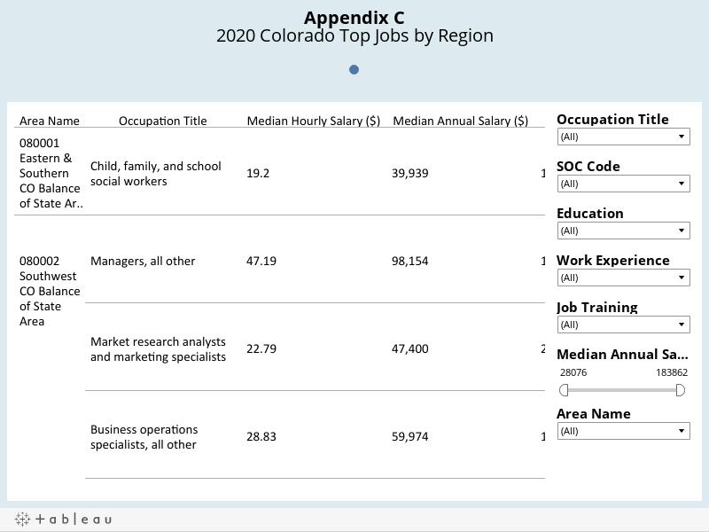 Appendix C2020 Colorado Top Jobs by Region