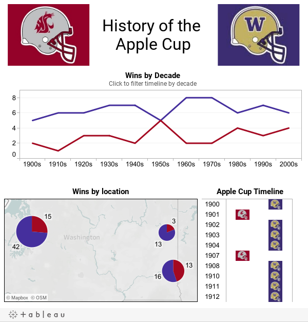 History of the Apple Cup