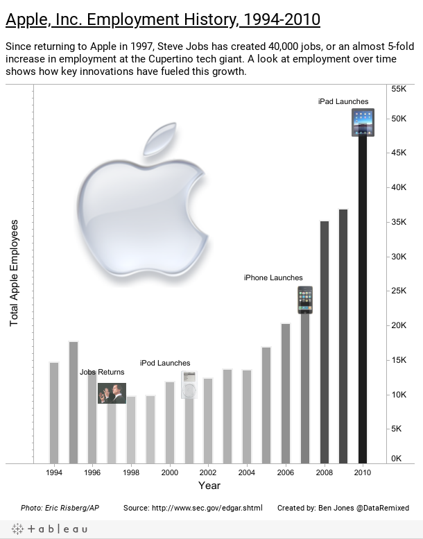 Apple, Inc. Employment History, 1994-2010
