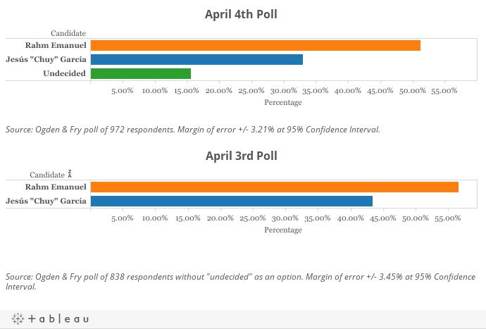 April Ogden & Fry Polls