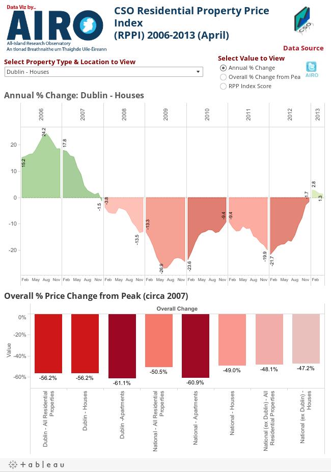 CSO Residential Property Price Index(RPPI) 2006-2013 (April).