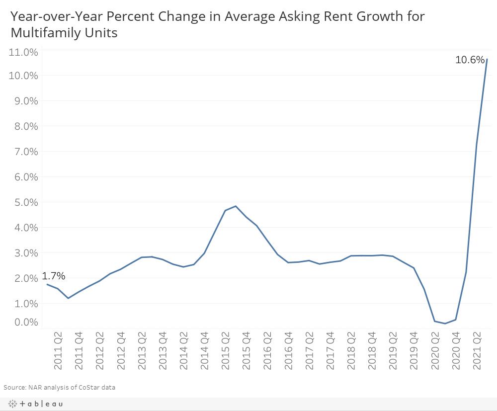 DB-MF Rent Growth