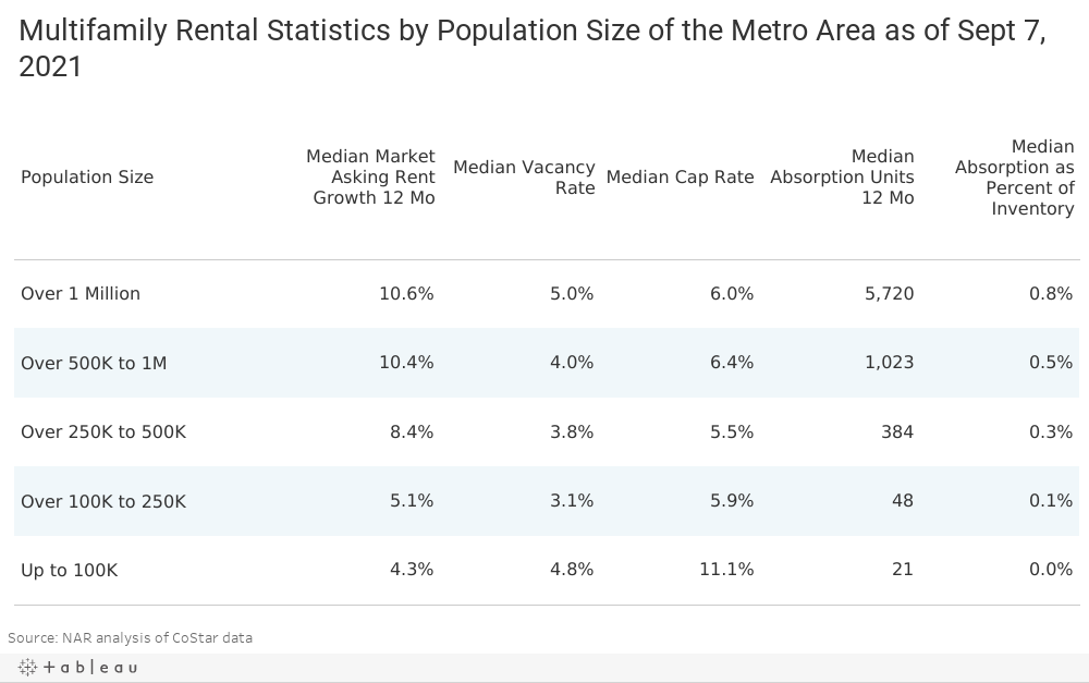 DB-Stats Table