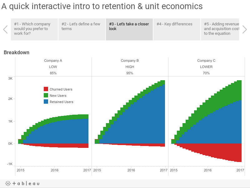 A quick interactive intro to retention & unit economics