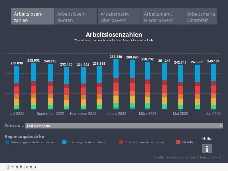 Arbeitsmarkt Bayern