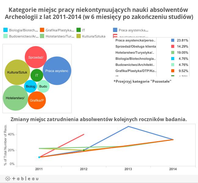Kategorie miejsc pracy niekontynuujących nauki absolwentów Archeologii z lat 2011-2014 (w 6 miesięcy po zakończeniu studiów)