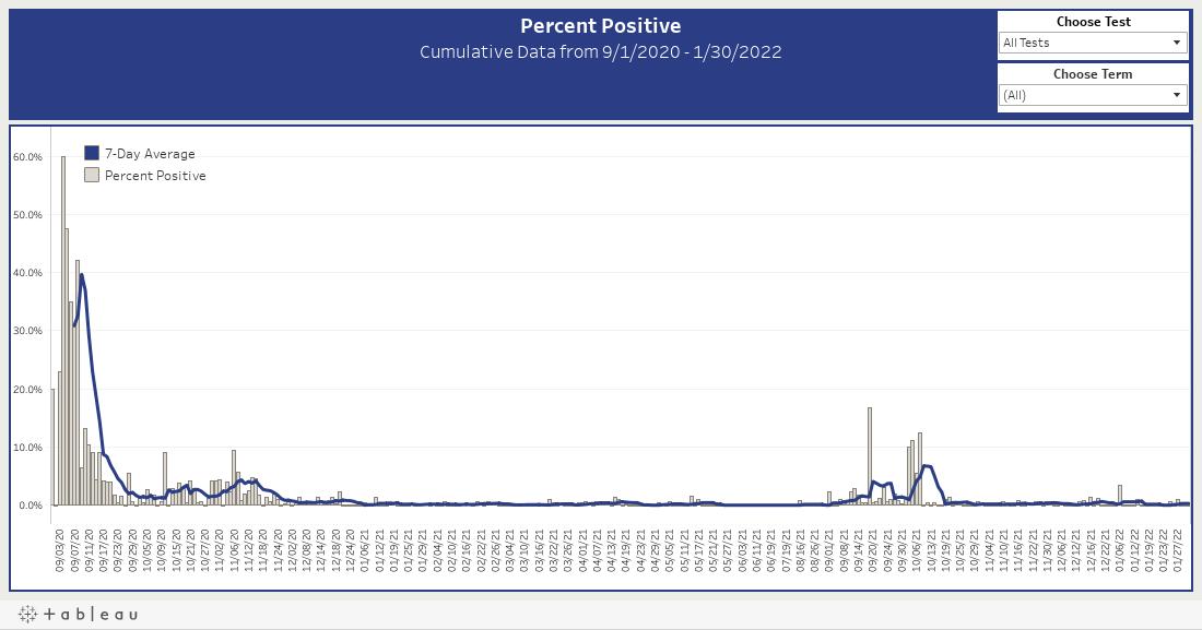 Percent Positive