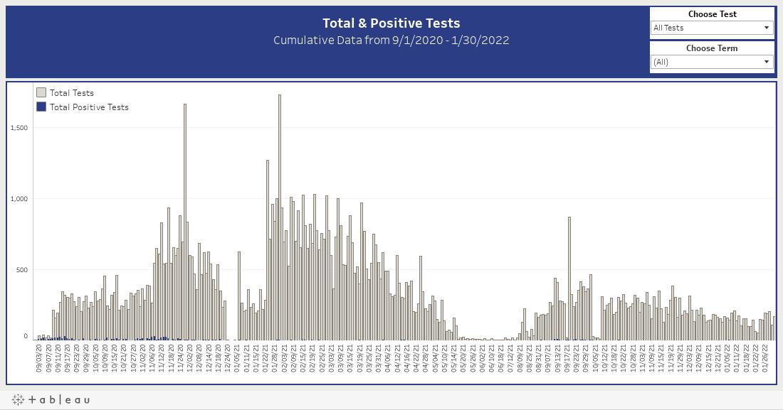 Total & Positive Tests