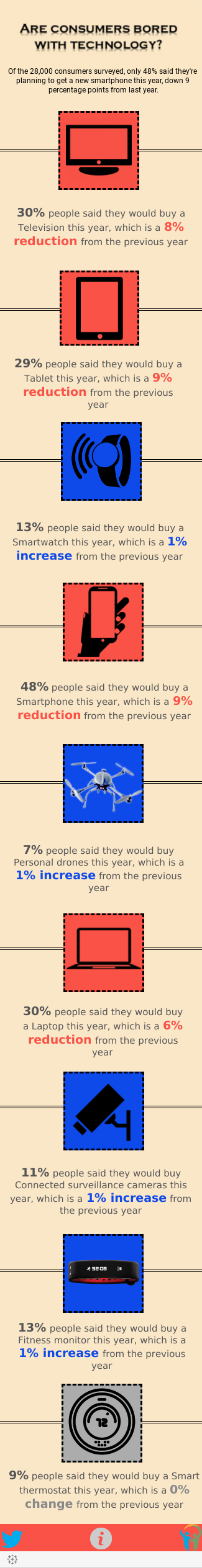 Are consumers bored with technology?