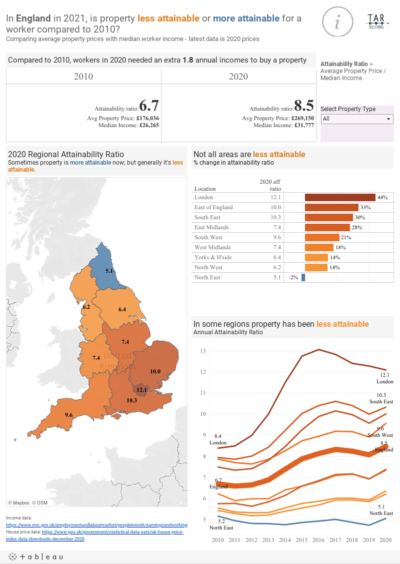 Change in house affordability in England